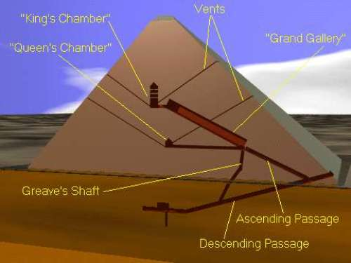 history importance and physical structure of the three pyramids of giza Large structure representing an event,  three large pyramids outside giza,  also called the pyramids of giza quarry: noun.