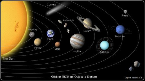 Facts Of The Solar System