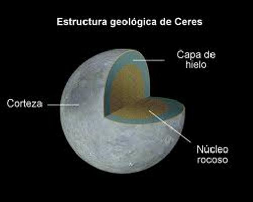 Ceres Facts