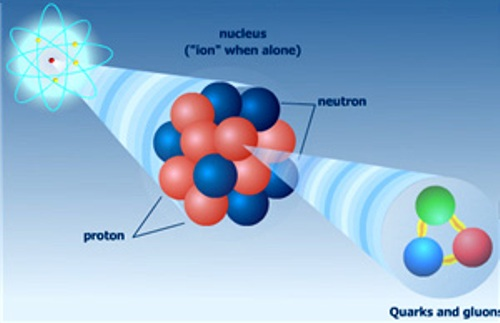10 Interesting Atoms Facts | My Interesting Facts