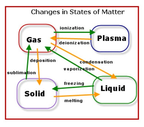 10 interesting matter facts my interesting facts Classification of Matter Classification of Matter