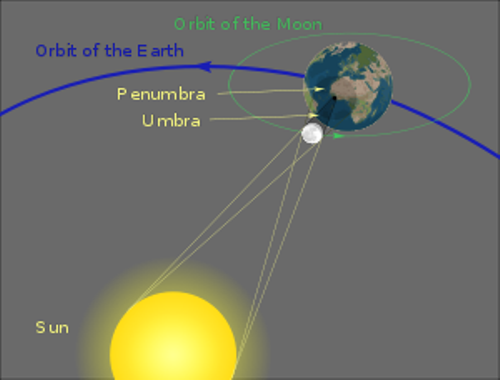 the solar eclipse geometry