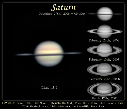 Saturn Rings Rotation