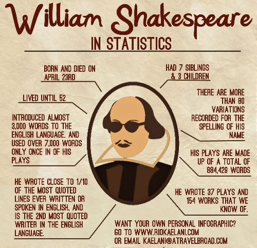 William Shakespeare time line