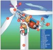 10 Interesting Wind Power Facts