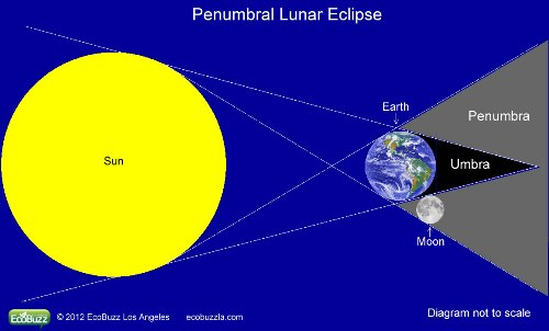 Lunar Eclipse Pic