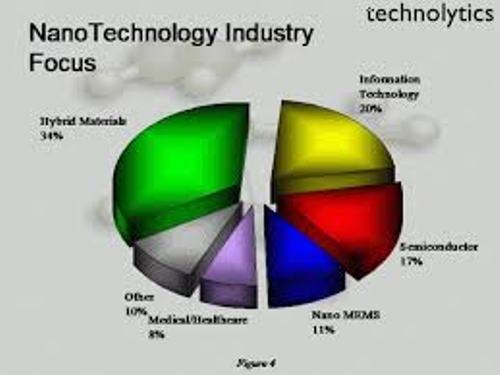 Nanotechnology Industry