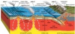 10 Interesting Plate Tectonics Facts