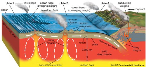 Plate Tectonic Pic