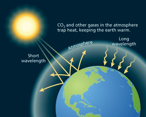 the harmful effects of greenhouse gasses on the earths climate The greenhouse effect and the early earth a discussion of earth's early climate is not central to the topic of stellar evolution, but it so.