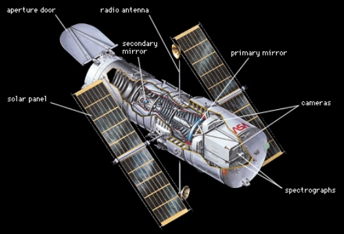 Facts about The Hubble Space Telescope
