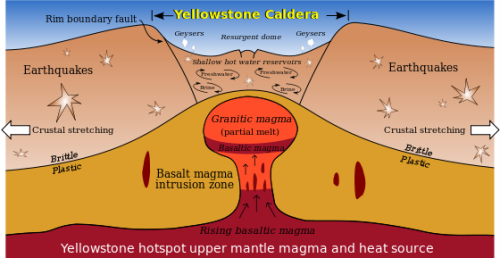 Yellowstone Volcano Facts